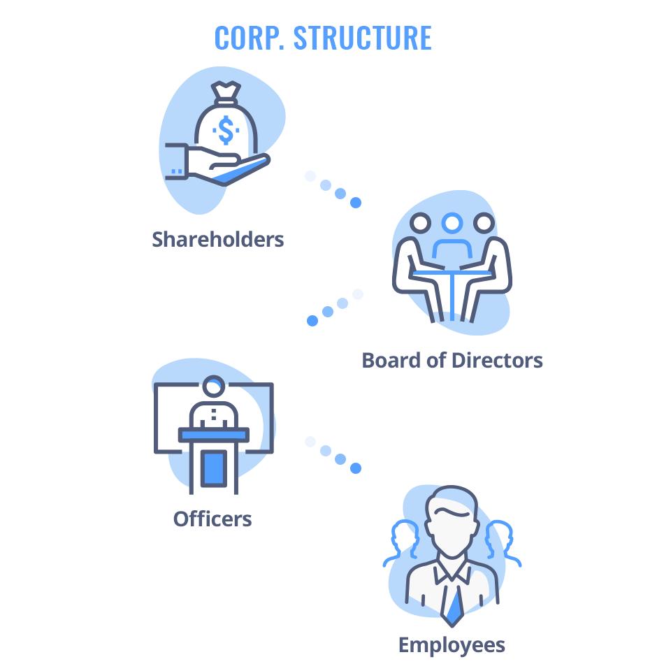 Corporation Structure